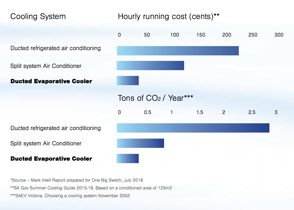 Evaporative Cooling Cost Efficiency chart